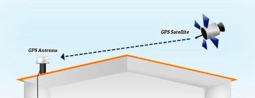 GPS signal to the receiver