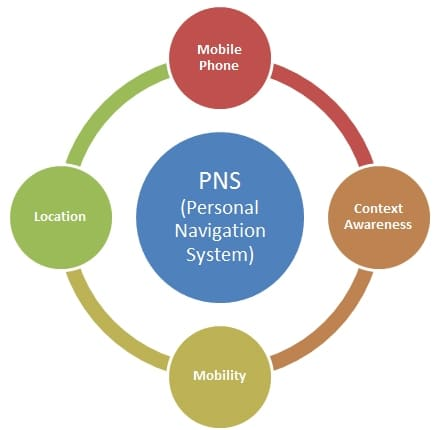 PNS diagram for context awareness navigation