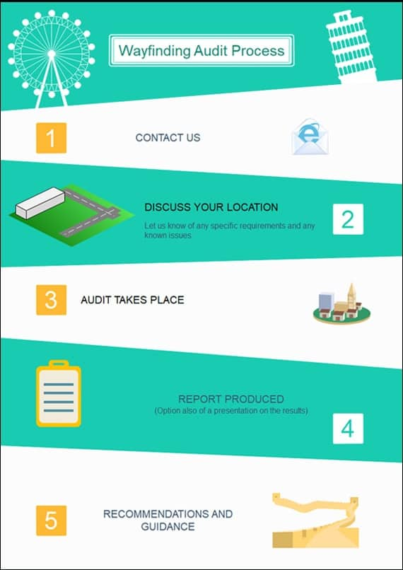 Wayfinding audits process