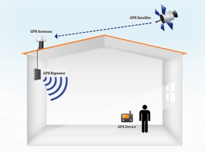 GPS repeaters to provide indoor navigation