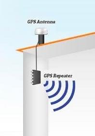 Make GPS Work Indoors for indoor navigation using GPS Repeaters